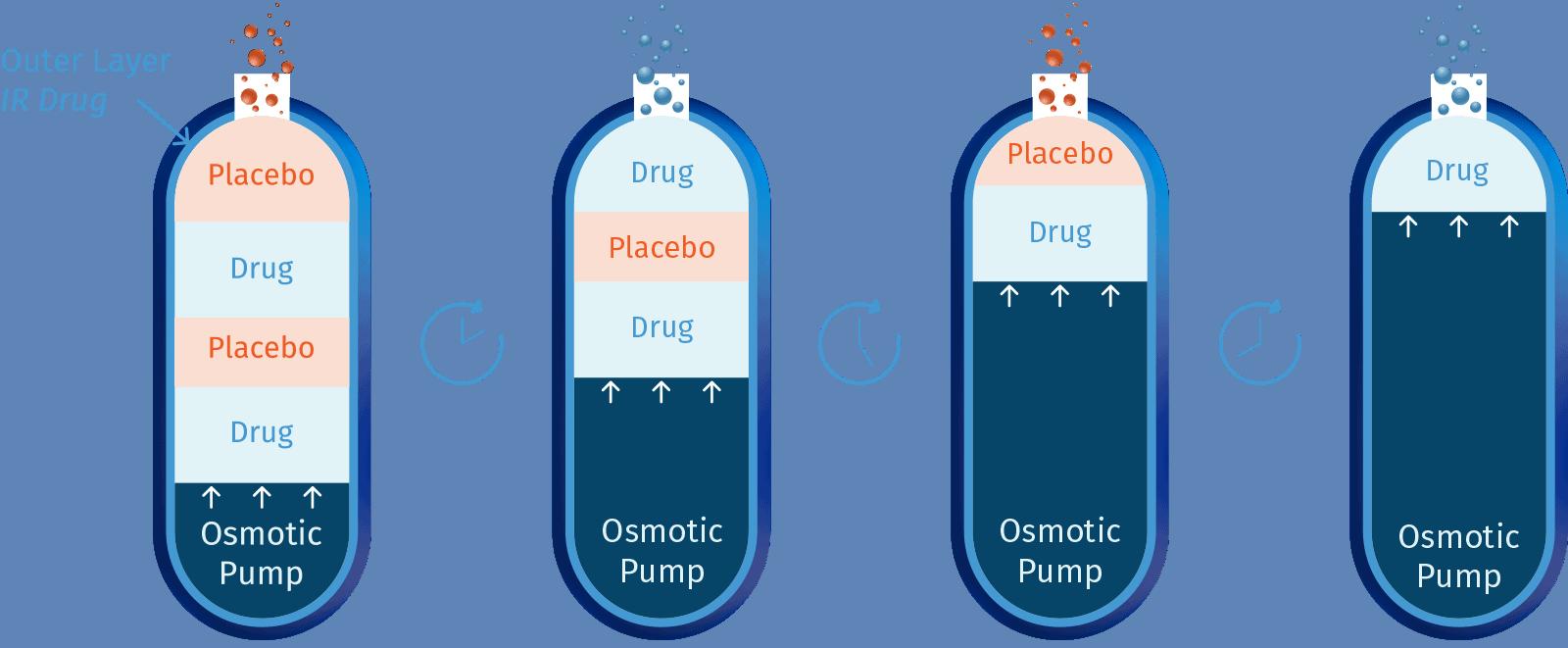 kashiv_drug-delivery-technology_kronotec_1_illustration